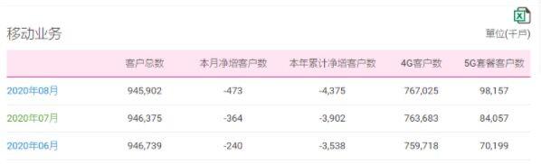 中国移动8月新增5G套餐用户1410万 4G客户数净增334.2万户