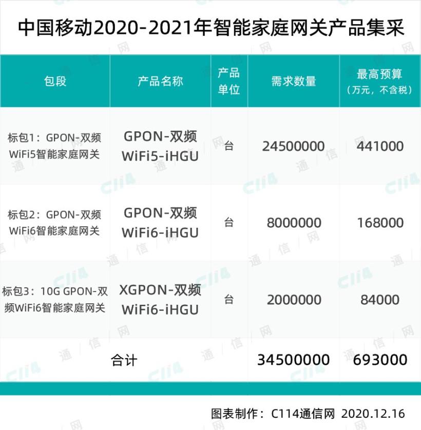 中国移动智慧家庭集采3450万台Wi-Fi 5/6网关产品 最高限价69.3亿元