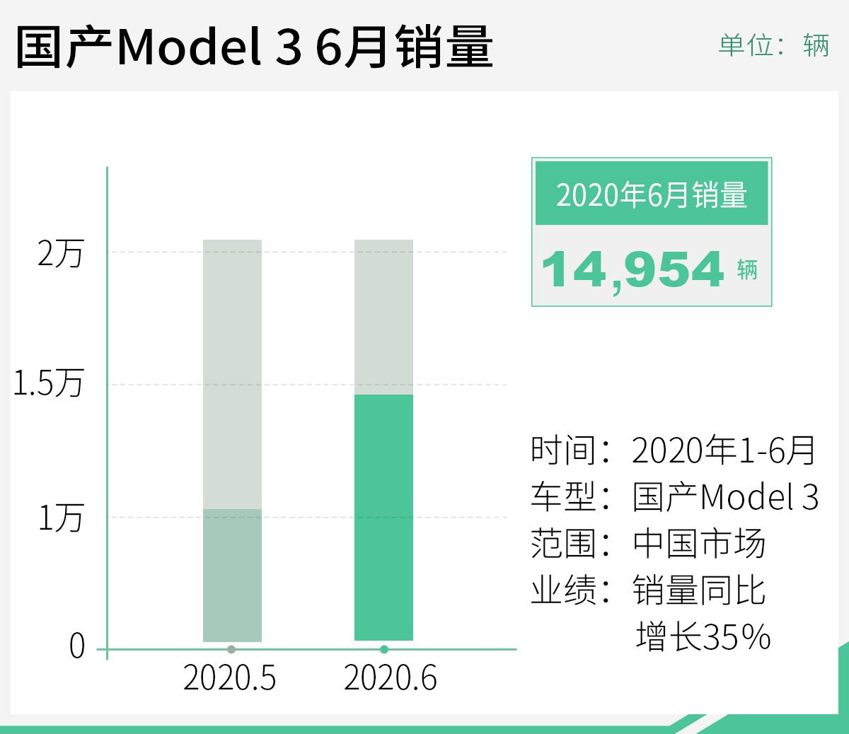 国产Model 3问鼎上半年销冠 占新能源汽车总销量14.6%