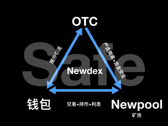 EOS的OTC(场外交易),首选Newdex通道