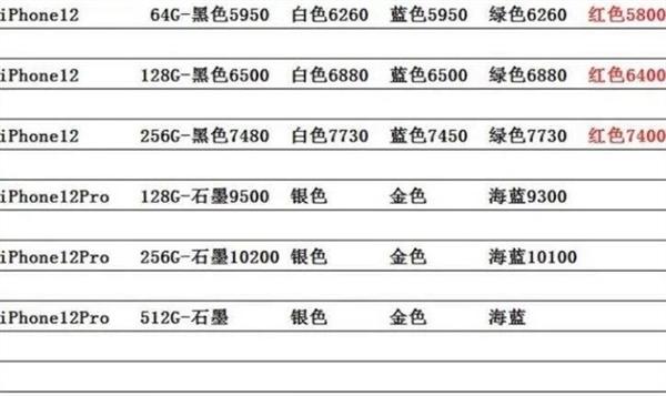 iPhone12全線跌破發行價 部分型號最低起售價已跌至5800元