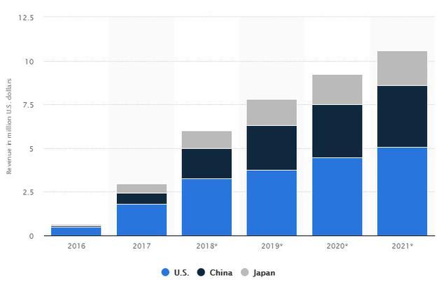 从2016年到2021年,真拟理想(VR)正在好国、中国和日本的总支出(10亿好圆)