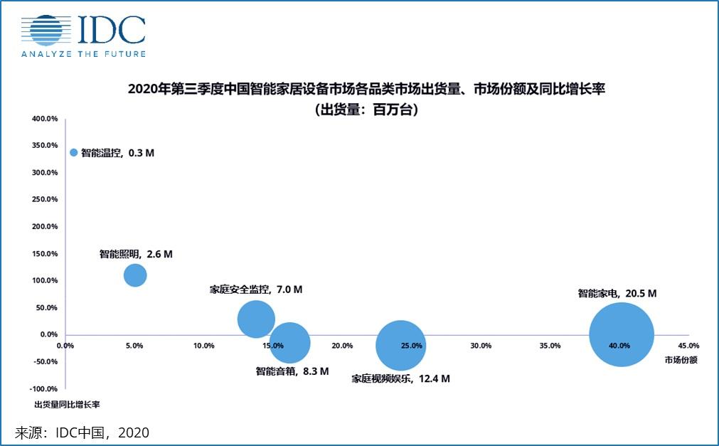 第三季度中国智能家居设备市场出货量约5,112 万台 同比下降2.5%