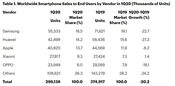 2020年第一季度全球智能手机出货量2.99亿部 同比下降20.2%